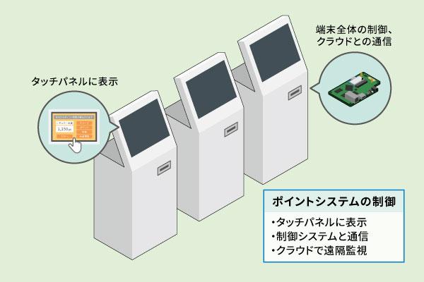 Armadillo採用事例:ポイント端末・画面付き組み込み機器
