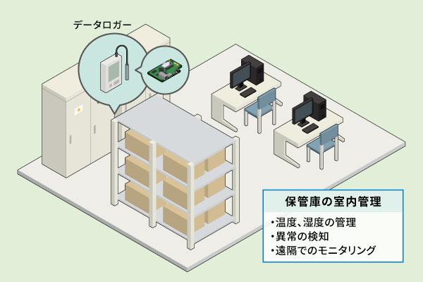 Armadillo採用事例: 温度・通信監視