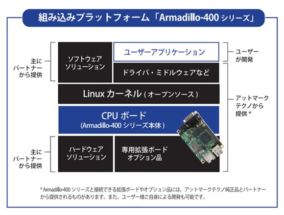 Armadillo-400シリーズソフトウェア階層図