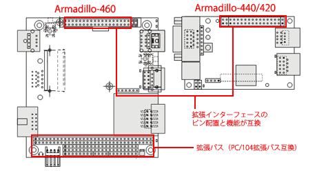 Armadillo-460インターフェース