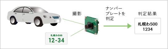 PUXソフトセンサー(ナンバープレート認識)