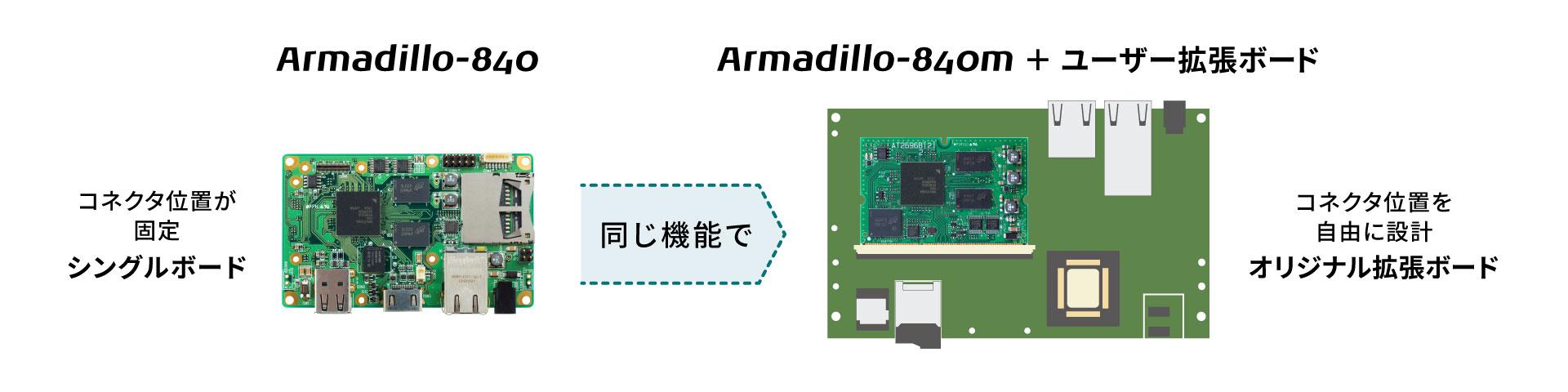 Armadillo-840の特長