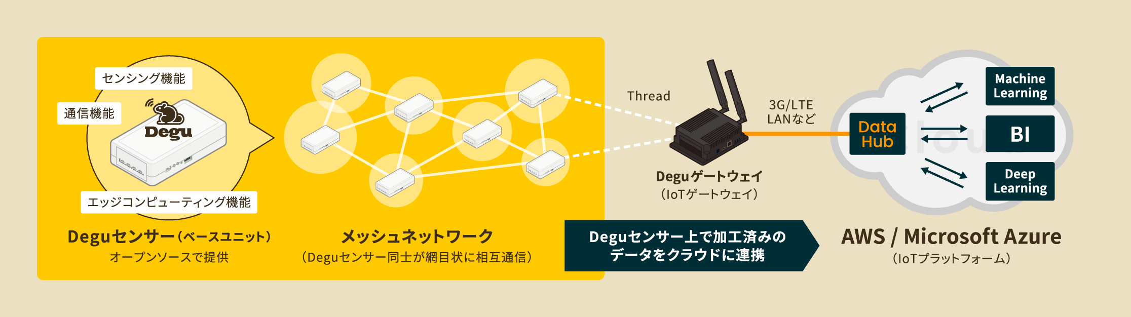 about_degu-g3_01