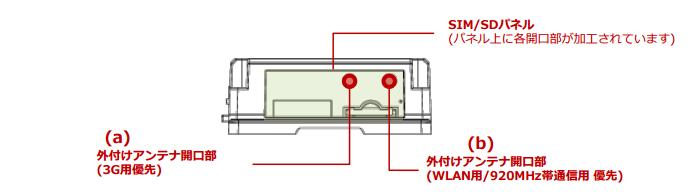 SIM/SDパネル