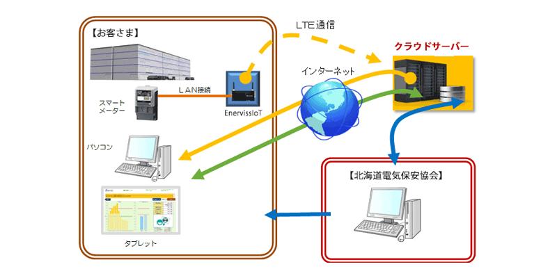 北海道電気保安協会様事例