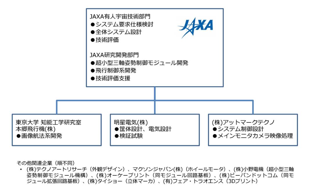 JAXA組織図