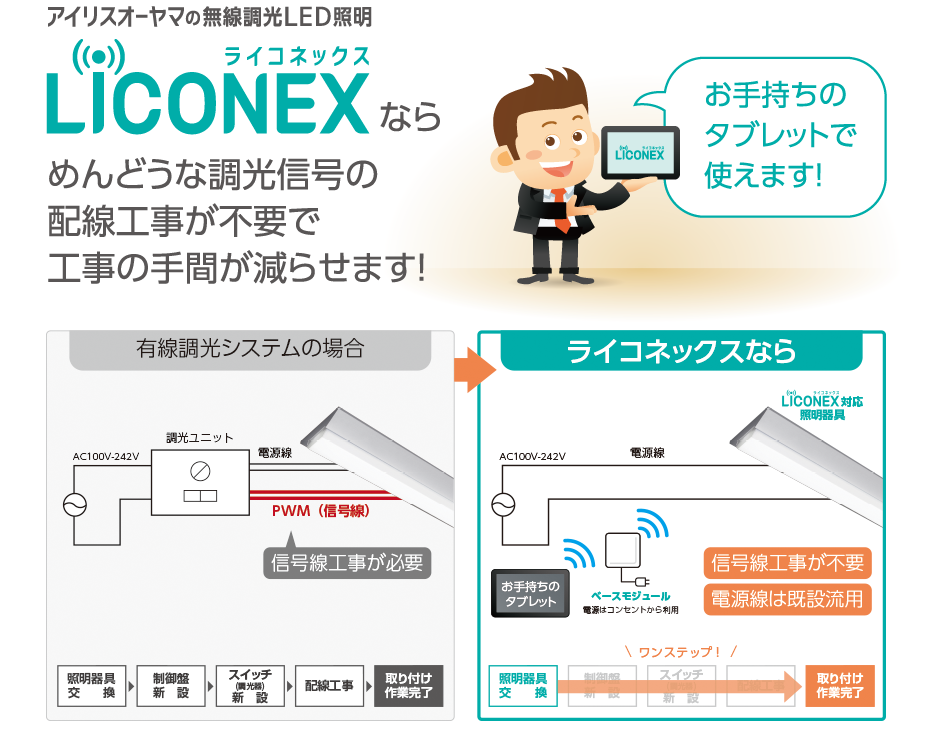 LICONEX事例