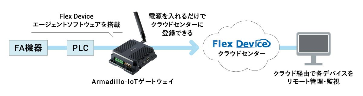 Flex Deviceイメージ画像