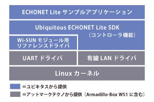 Ubiquitous Echonet-Liteの階層図