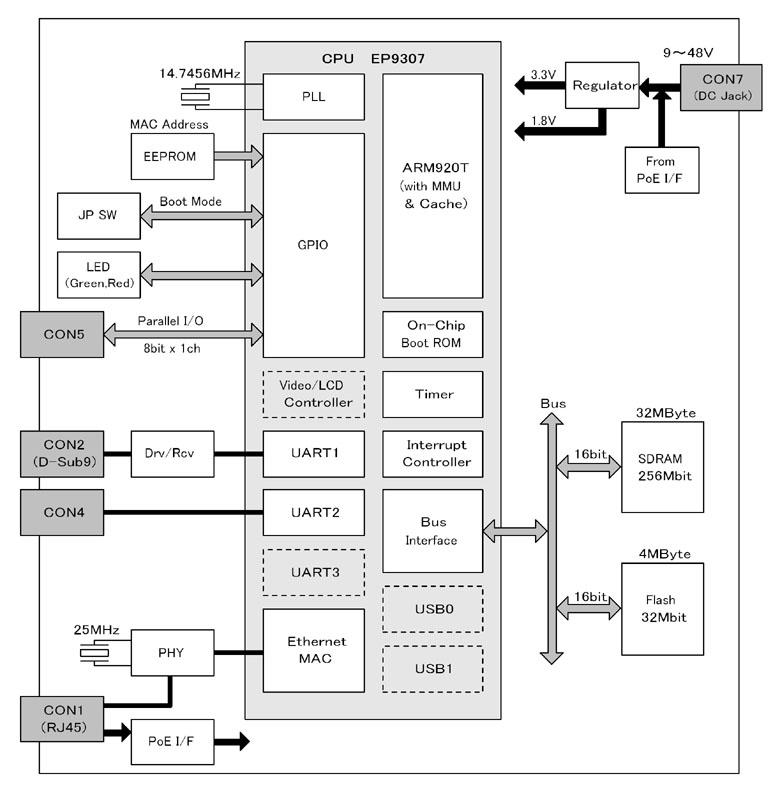 Armadillo-210ブロック図