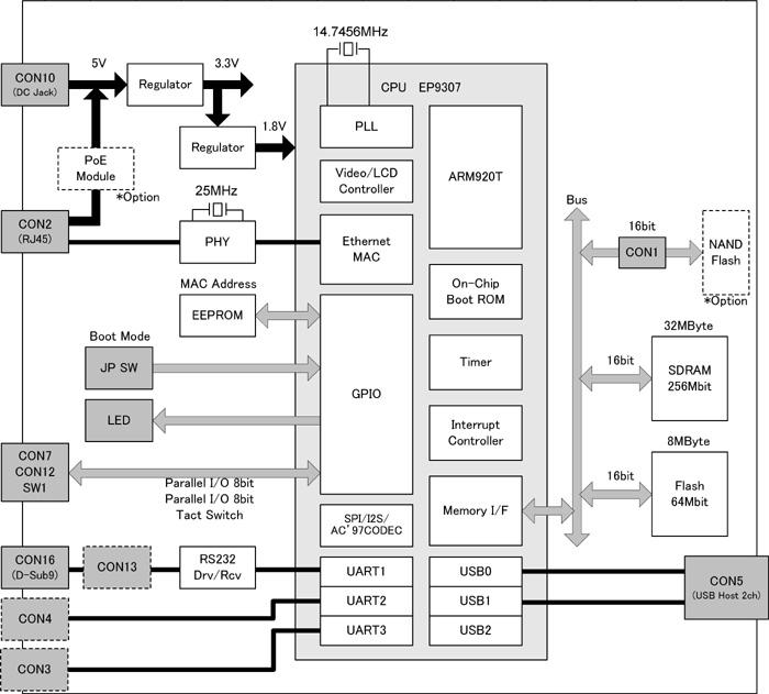 Armadillo-220ブロック図
