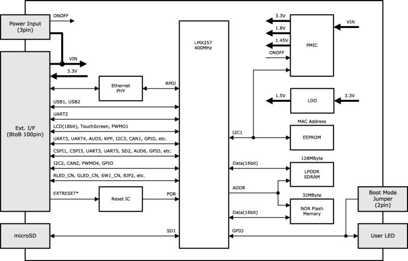 Armadillo-410ブロック図