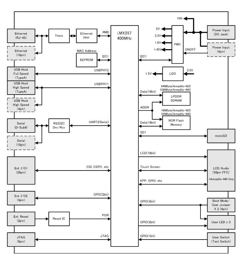 Armadillo-420ブロック図