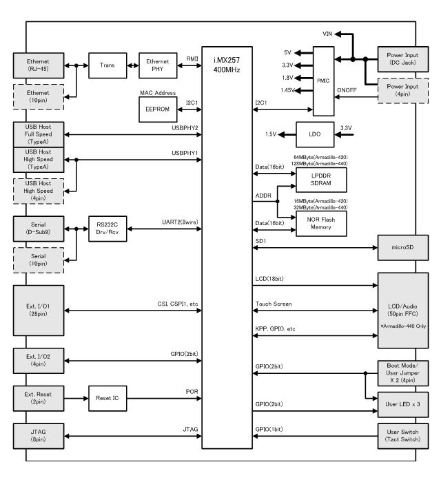 Armadillo-440ブロック図