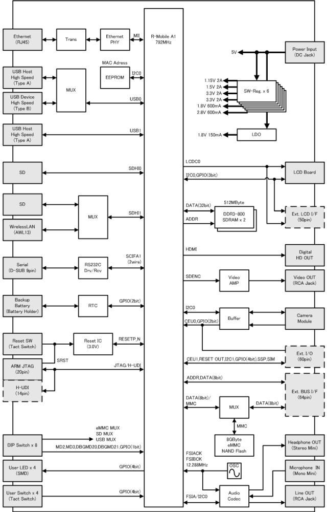 Armadillo-EVA 800 ブロック図