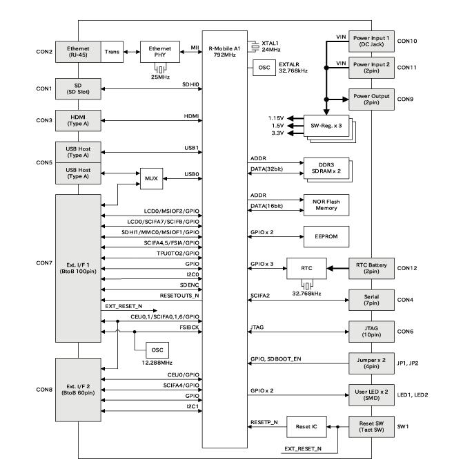 Armadillo-840 ブロック図