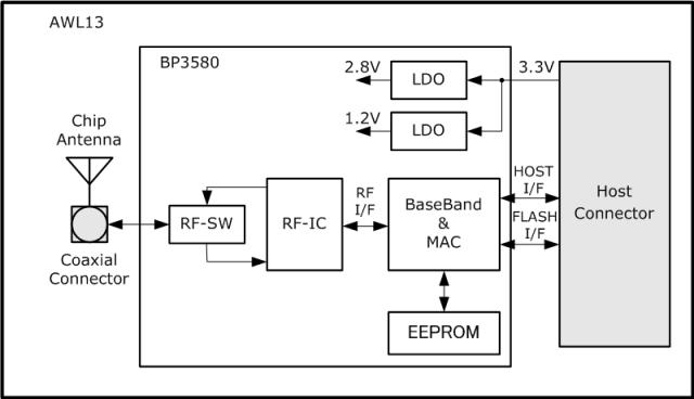 Armadillo-WLAN(AWL13) ブロック図