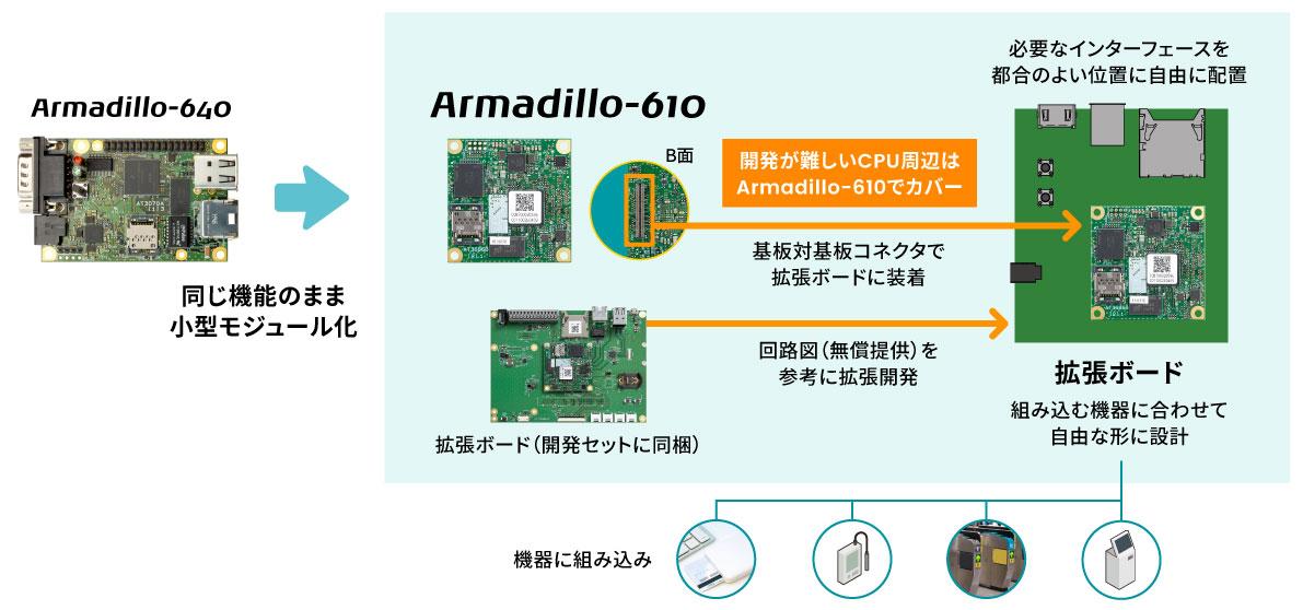 Armadillo-640との比較